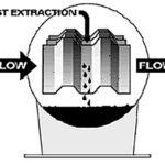 Mist Extraction